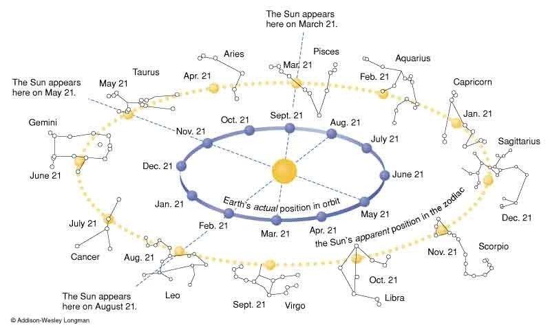 Metai pagal zodiako zenklus