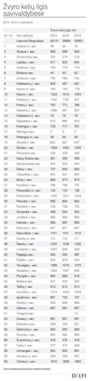 Žvyro kelių ilgis savivaldybėse 2014 - 2016 metais